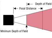 Optical Envelope Defined